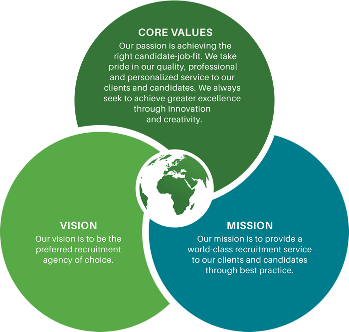 Our Vision, Mission & Values
